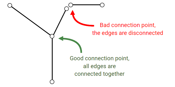 "An example of a ""good"" road ends connection and of ""bad"" one"