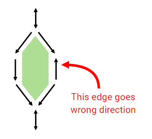 An example of a graph with incorrect road direction