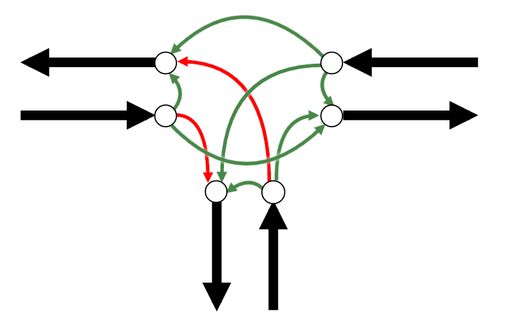 We split the vertex with forbidden maneuvers into many vertices and put additional edges between them