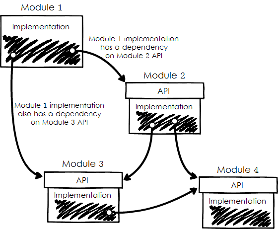 Module 1's implementation depends on APIs of Module 2 and Module 3. Module 2 has dependencies on Module 3 and Module 4. Module 3 also depends on Module 4.